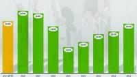 نسبة البطالة في السعودية 2022