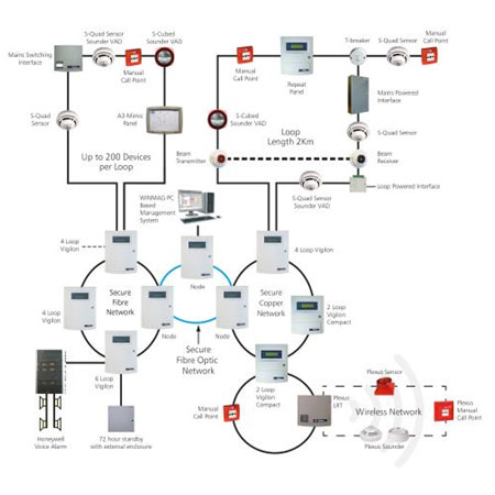 Fire Alarm System (FAS)