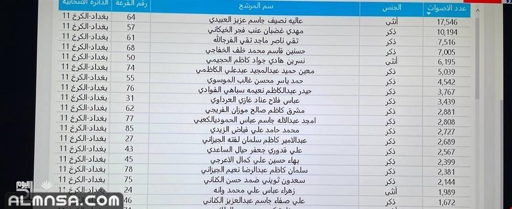 أسماء الفائزين في الانتخابات في بغداد 2021