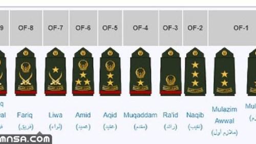 قائمة الرتب العسكرية في الإمارات 2021