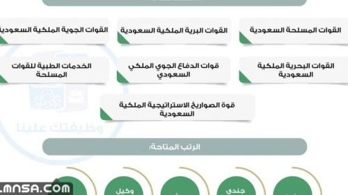 التخصصات المطلوبة للتقديم في وزارة الدفاع 1443