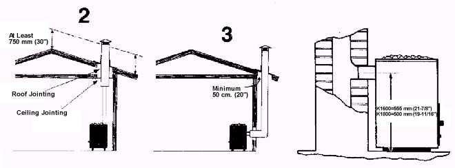 1000+ images about Kuidas ehitada sauna {How to build a