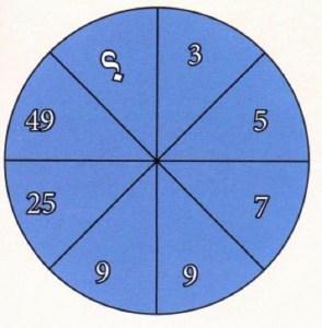 ما هو الرقم المفقود داخل الدائرة