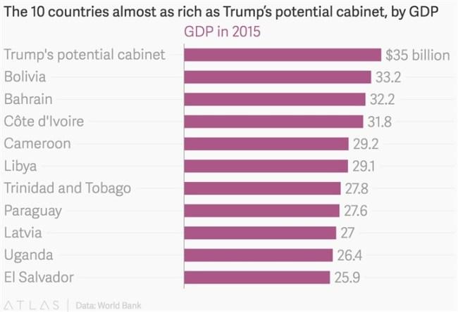 ثروة حكومة ترامب تفوق الناتج المحلي لـ100 دولة