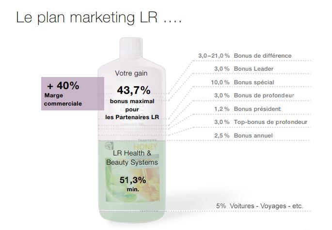 Plan de marketing pour partenaire LR - Juste et transparent