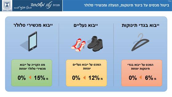 ביטול מכסים על בגדי תינוקות, הנעלה ומכשירי סלולר