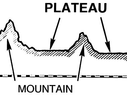 plateau-drawing