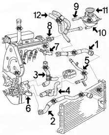 Circuit de refroidissement POLO 95 1.9 Diesel, moteur AGD
