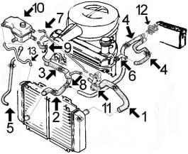 Circuit de refroidissement FIESTA 1.8 Diesel moteur KENT