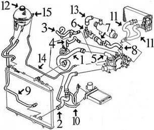 Circuit De Refroidissement Moteur. circuit refroidissement