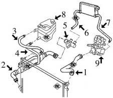 Circuit de refroidissement 406 1.8-16v moteur XU7JP4