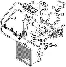Circuit de refroidissement BOXER 2.2 HDI (DW12TED) moteur