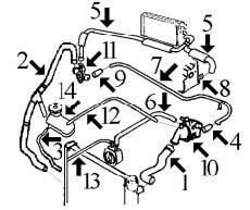 Circuit de refroidissement PARTNER 1.9 Diesel moteur DW8