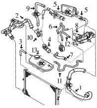 Circuit de refroidissement PARTNER 2.0 HDI moteur DW10