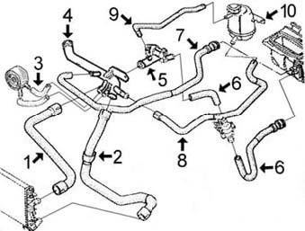 Circuit de refroidissement KANGOO 1.5 Diesel Dci, moteur