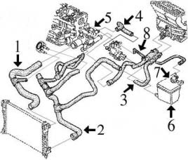 Circuit de refroidissement LAGUNA I 1.9 DCi (110-120cv