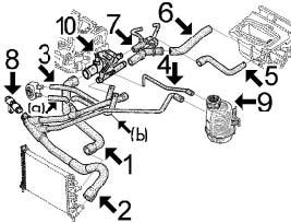 Circuit de refroidissement MEGANE I 2.0, moteur F3R (avant