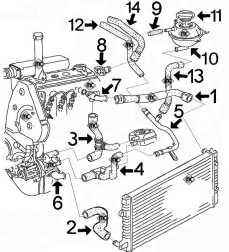 Circuit de refroidissement INCA 1.9 Diesel moteur 1Y de