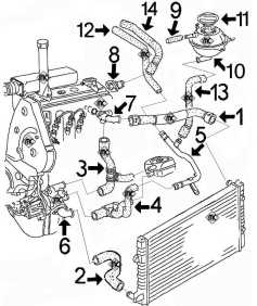 Circuit de refroidissement GOLF-3 1.9 Diesel, moteur 1Y