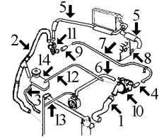 Circuit de refroidissement Berlingo 1.9 Diesel moteurs DW8