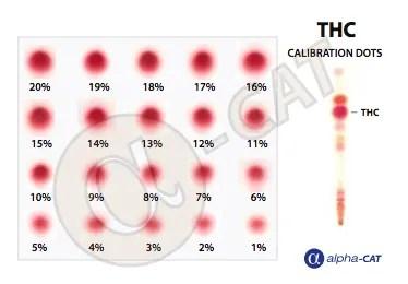 THC Calibration Cannabis test