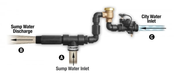 Basepump RB750-AVB Water-Powered Backup Sump Pump