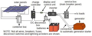 Solar Power Diagram – Alpha Technologies Ltd