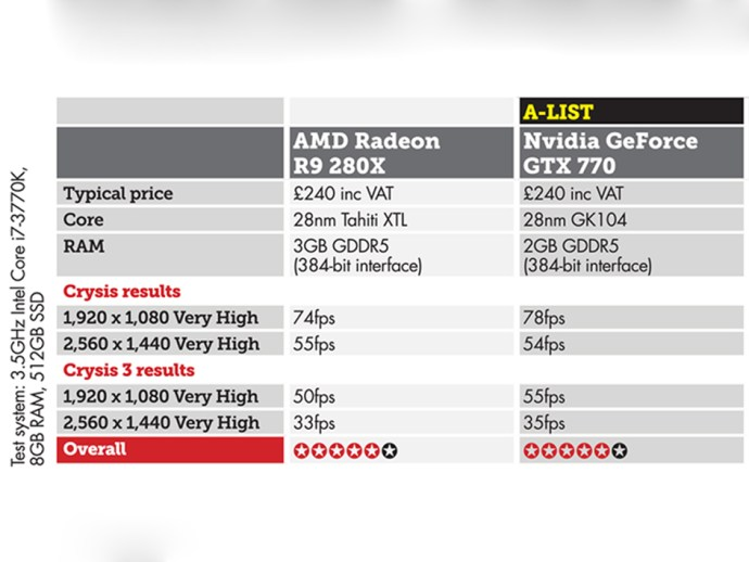 AMD Radeon R9 280X vs Nvidia GeForce GTX 770