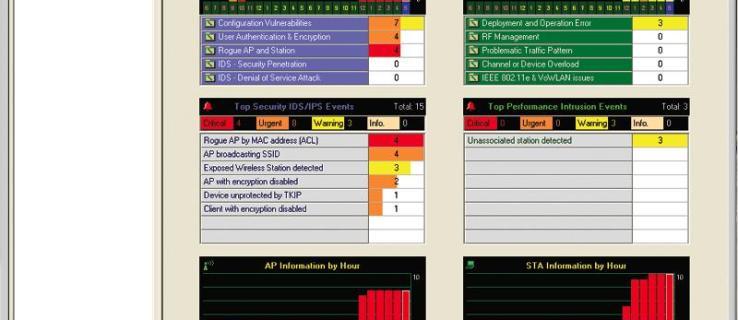 Revisión de AirMagnet Enterprise 6