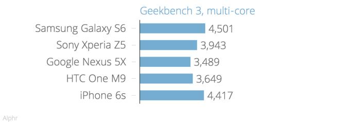 geekbench_3_multi-core_chartbuilder_3