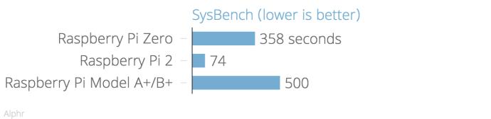 sysbench_chartbuilder