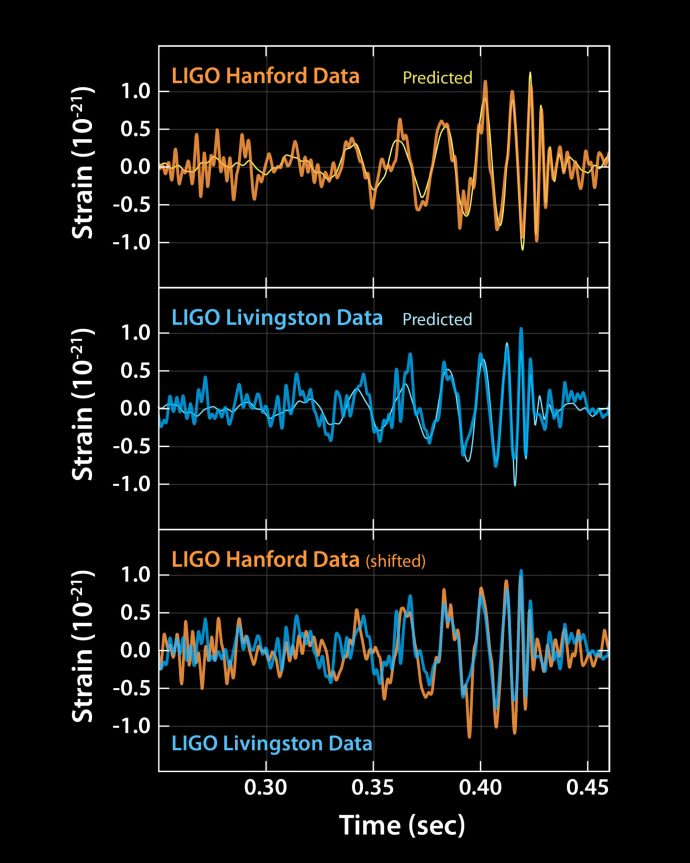 gravitational_waves_graphed