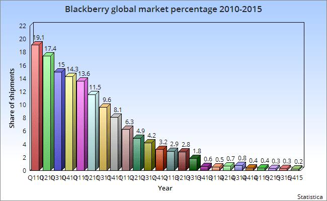 blackberry_market_share_10-15