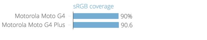 srgb_coverage_chartbuilder