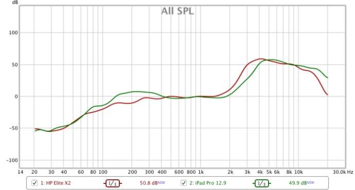 apple_ipad_pro_vs_hp_elite_x2_frequency_response_graph