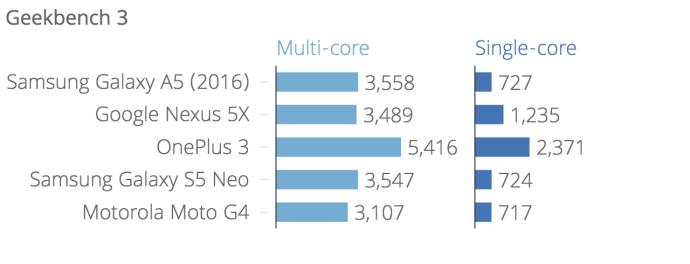 geekbench_3_geekbench_3_multi-core_geekbench_3_single-core_chartbuilder