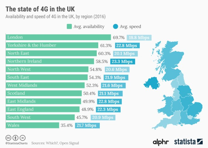 Fast_4g_in_the_uk