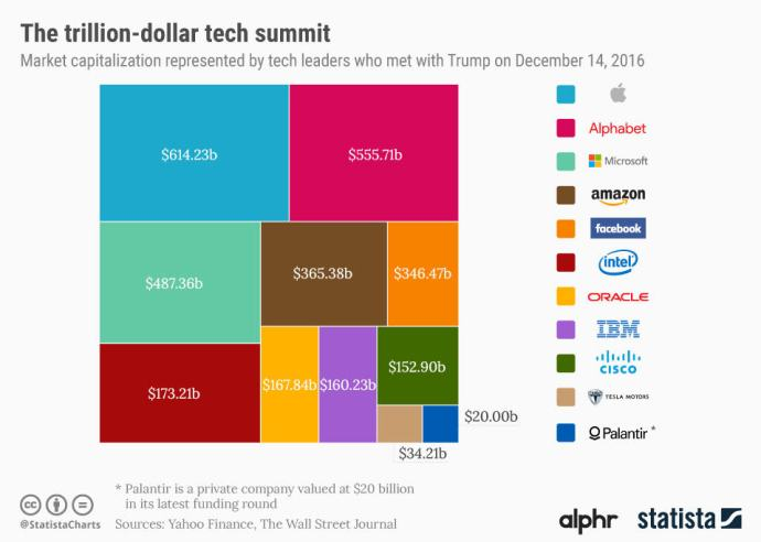 3_trillion_dollars_worth_of_tech_ceos_visit_trump_tower