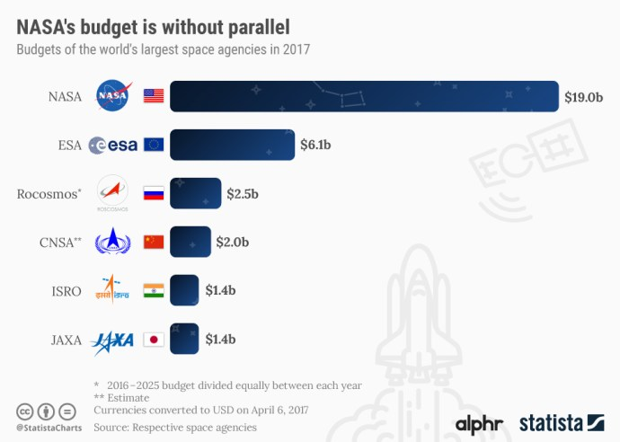 biggest_space_budgets