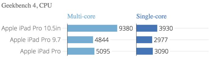 geekbench_4_cpu_geekbench_4_multi-core_geekbench_4_single-core_chartbuilder_2