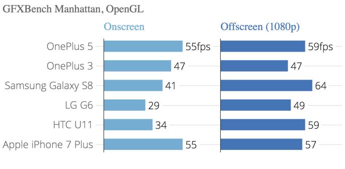 gfxbench_manhattan_opengl_gfxbench_manhattan_onscreen_gfxbench_manhattan_offscreen_1080p_chartbuilder