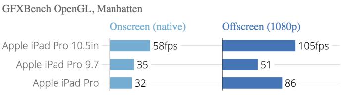 gfxbench_opengl_manhatten_gfxbench_manhattan_onscreen_gfxbench_manhattan_offscreen_1080p_chartbuilder