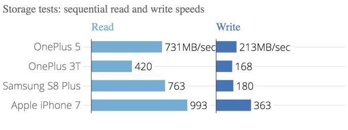 storage_tests-_sequential_read_and_write_speeds_gfxbench_manhattan_onscreen_gfxbench_manhattan_offscreen_1080p_chartbuilder