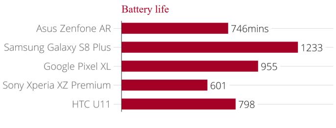 asus_zenfone_ar_battery_life