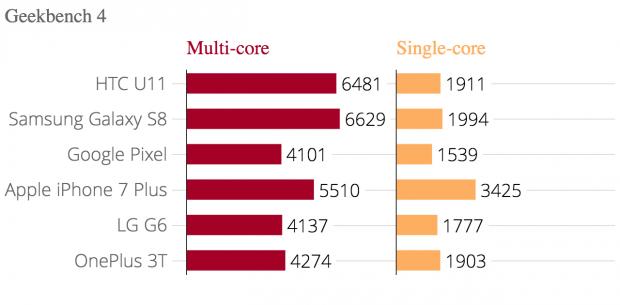 geekbench_4_geekbench_4_multi-core_geekbench_4_single-core_chartbuilder_2