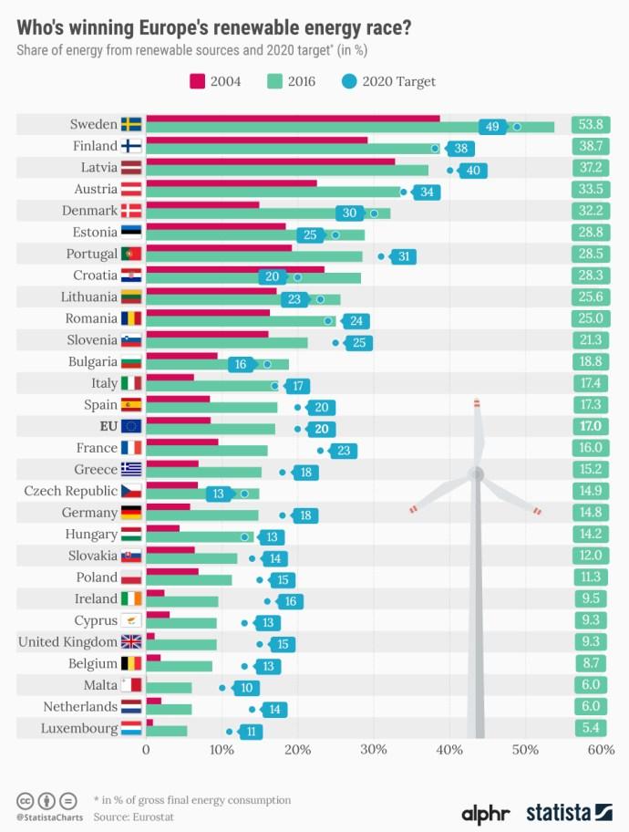 uk_2020_eu_renewable_target_progress