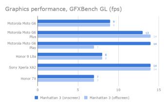 moto_g6_graphics_chart