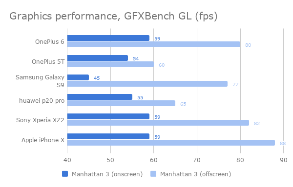 oneplus_6_performance_graph_1