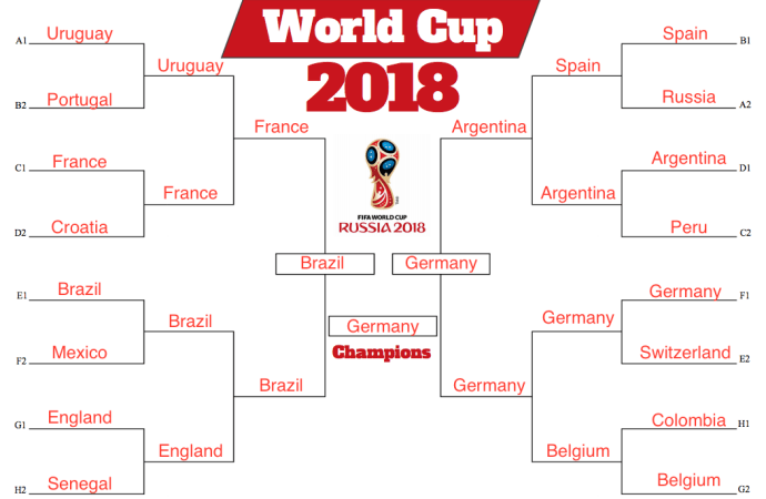 analytics_firm_predicts_every_single_result_in_the_world_cup_2018