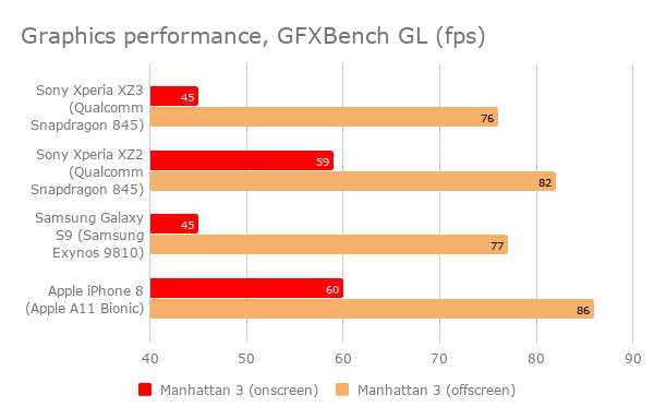 sony_xperia_xz3_gpu_performance